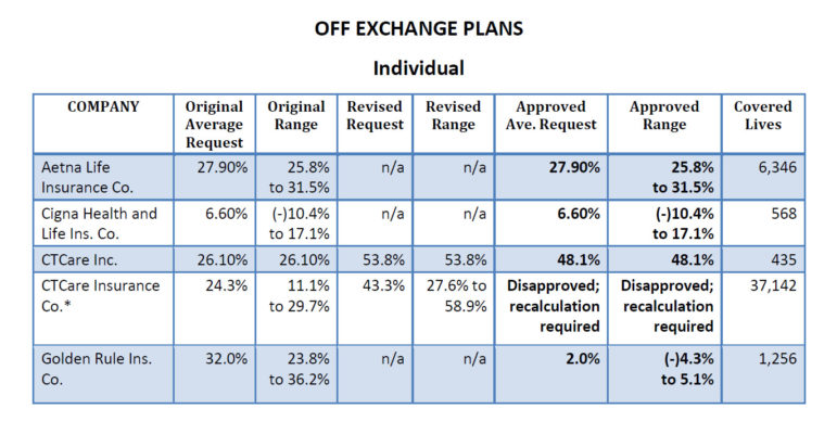 Rates for plans offered outside the health insurance exchange.