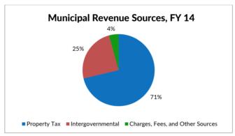 municipal-revenue-sources