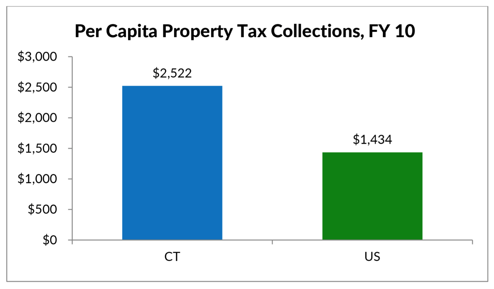Municipalities say CT's property tax system is unsustainable