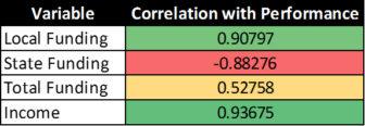 school-funding-correlation-chart