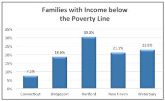 ct-city-poverty