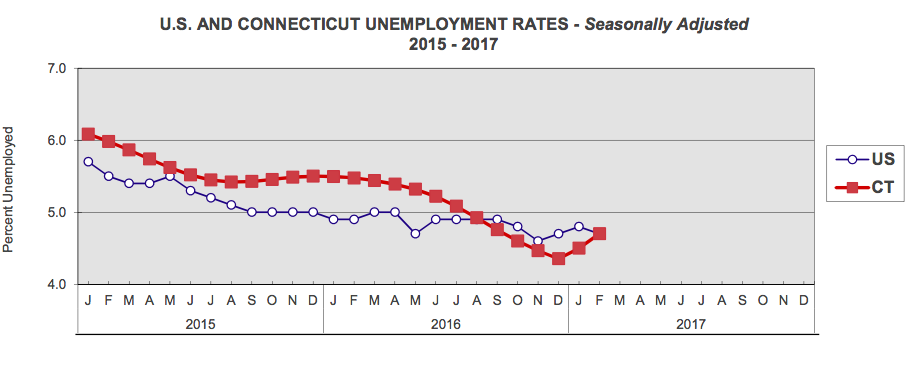 Connecticut, U.S. unemployment rates were 4.7% in February