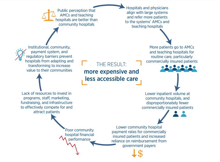 "this is An illustration, titled ""self-reinforcing challenges facing community hospitals,"" from the report by the Massachusetts Health Policy Commission."