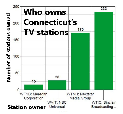 Shop local' when it comes to TV news