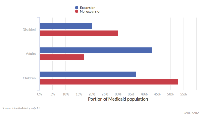 Report: Medicaid-expansion states, led by CT, reduce per