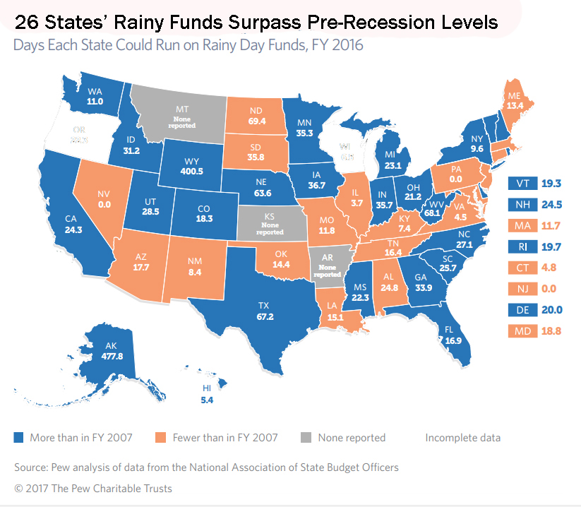 Many states, like CT, have low budget reserves, income growth