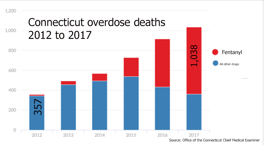 Fentanyl continues to drive deadly overdose epidemic