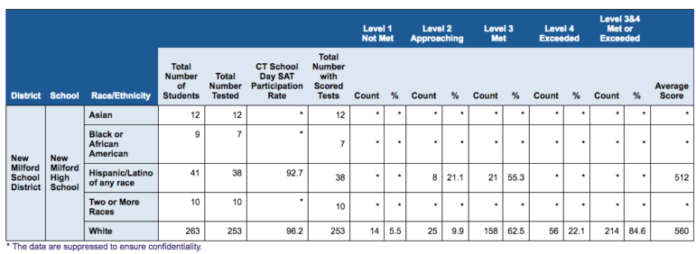 School-level data broken out by the state's broad race and ethnicity categories is often redacted because the number of students in any given group is too small, as in this screenshot of SAT scores from New Milford High School on the EdSight website. Smaller categories would mean more redactions.