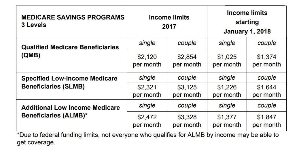 Medicare Savings Program cuts are harming low-income seniors