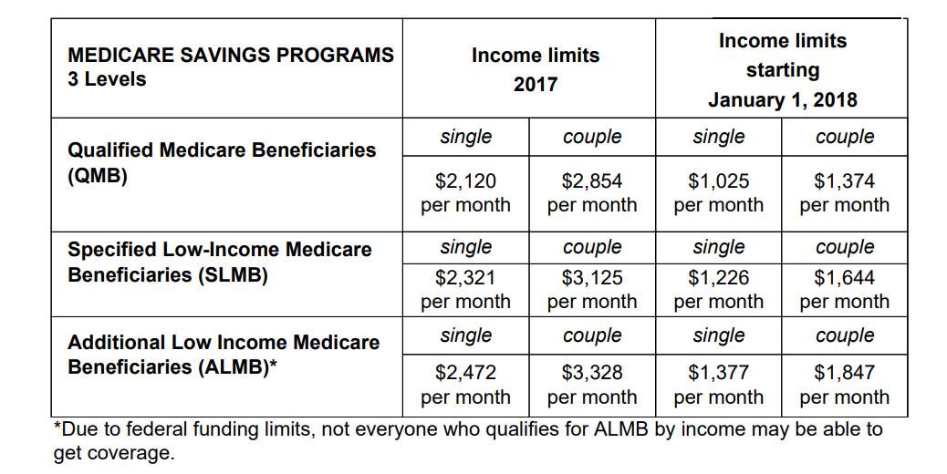 Medicare Savings Program cuts are harming low-income seniors