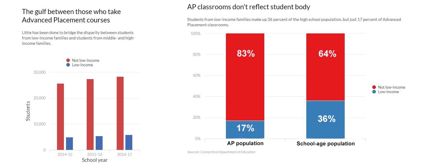 All students should have access to AP courses, and I am living proof