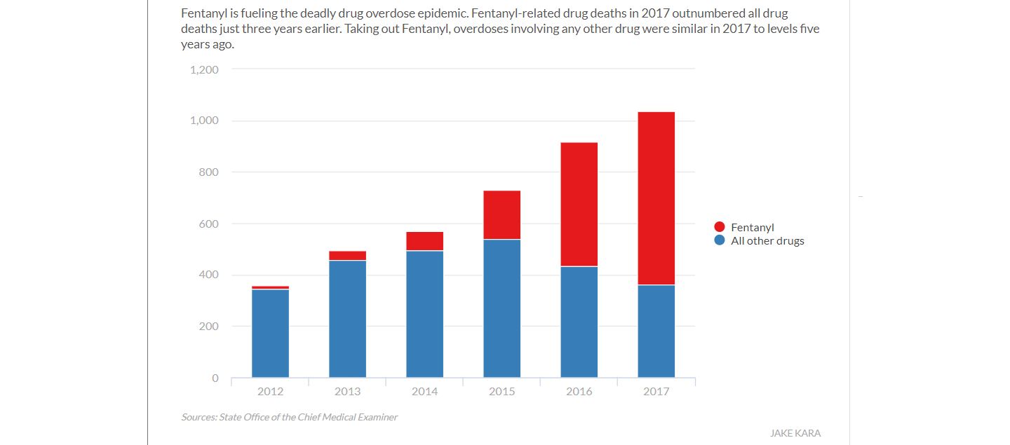Tracking non-fatal opioid overdose — time to get ahead of the curve