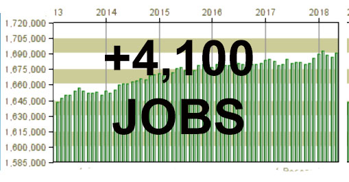 Labor report: Connecticut gained 4,100 jobs in May