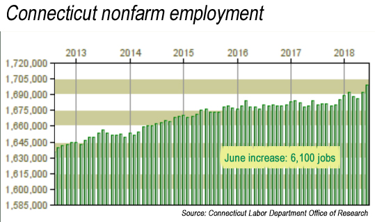 CT adds 6,100 jobs in June as unemployment drops to 4.4 percent