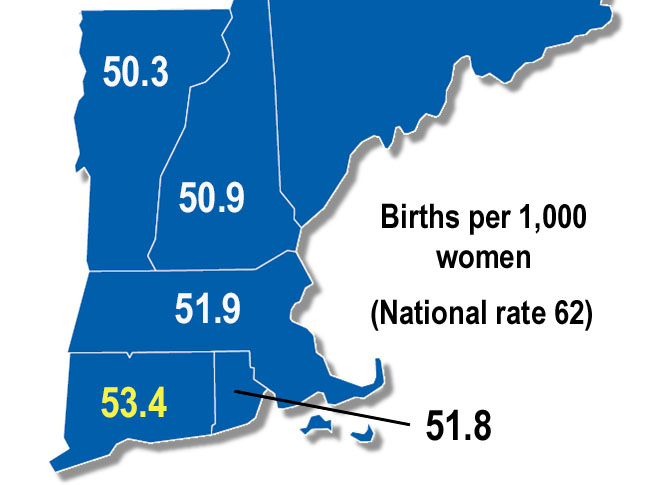 Connecticut fertility trends: Older mothers and fewer babies