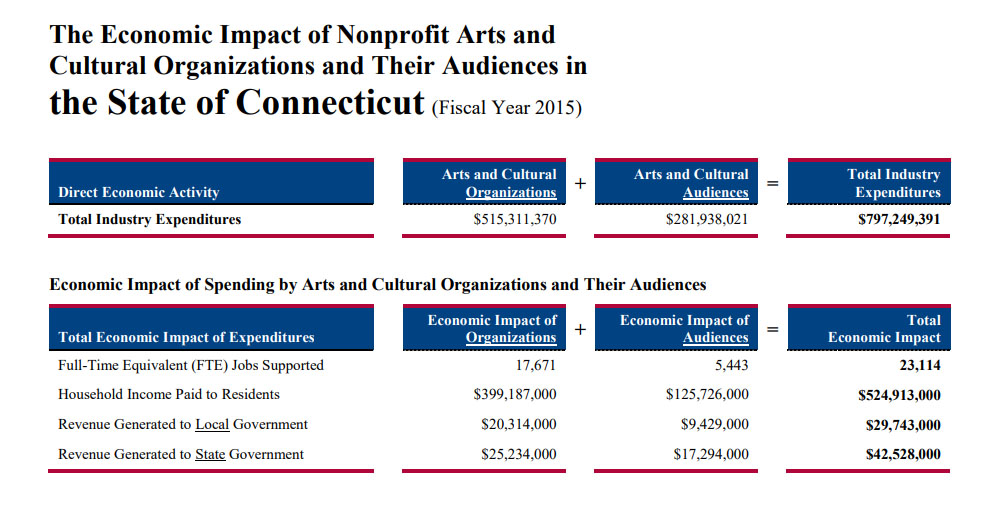 Arts and culture must be on the next governor's agenda