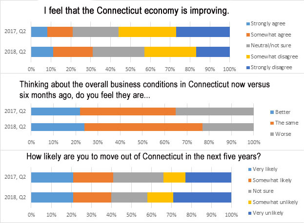 Survey: CT consumer confidence on the rise