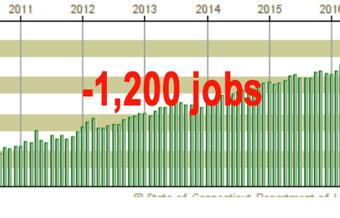 CT loses 1,200 jobs in July; unemployment remains at 4.4 percent