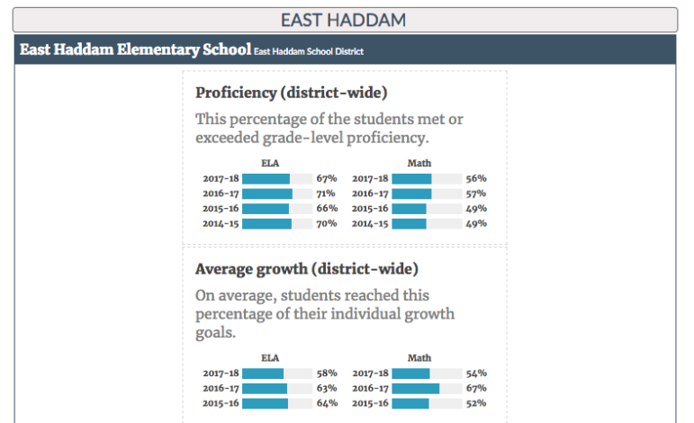 See how many students in your school system are at grade