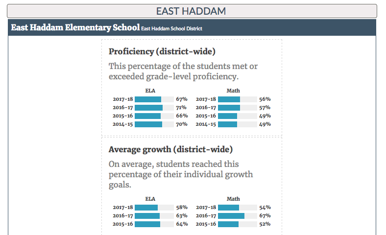 See how many students in your school system are at grade level in math and English