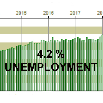 CT jobless rate falls to 4.2 percent based on August job gains