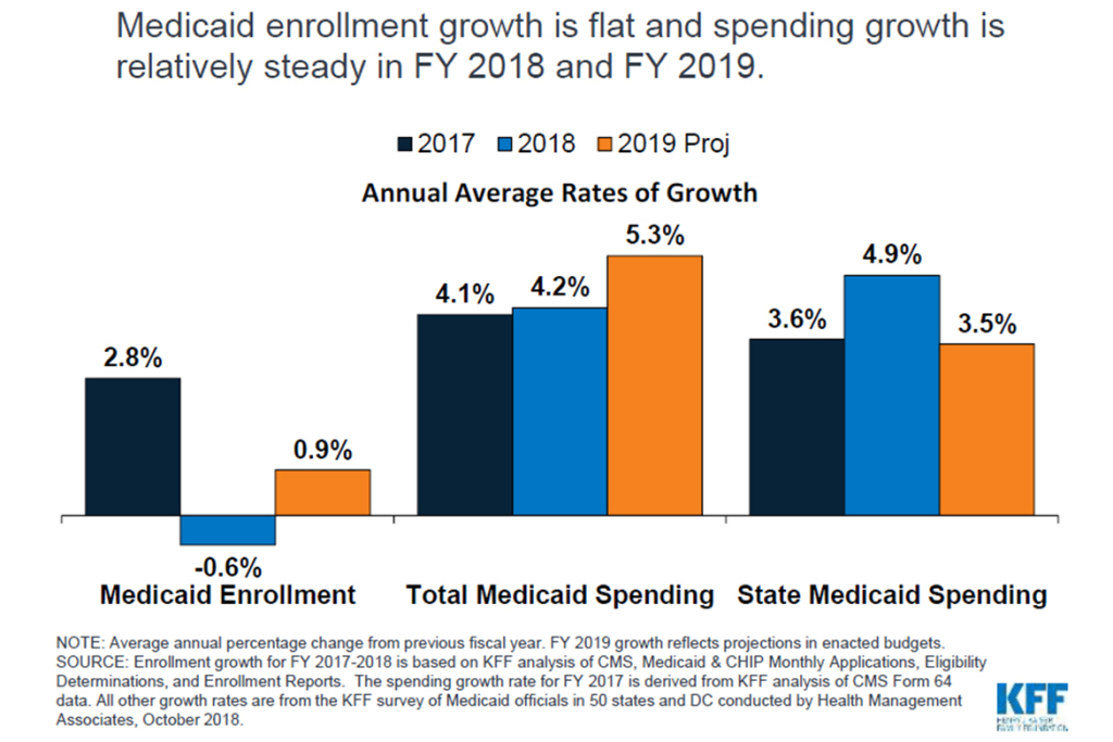 Booming economy helps flatten Medicaid enrollment and limit costs