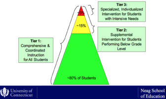 A graphic illustrating the tiered system for intervening when students struggle to read.