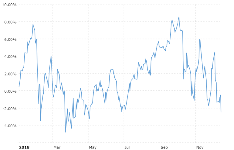 The president and the Dow, both down last week