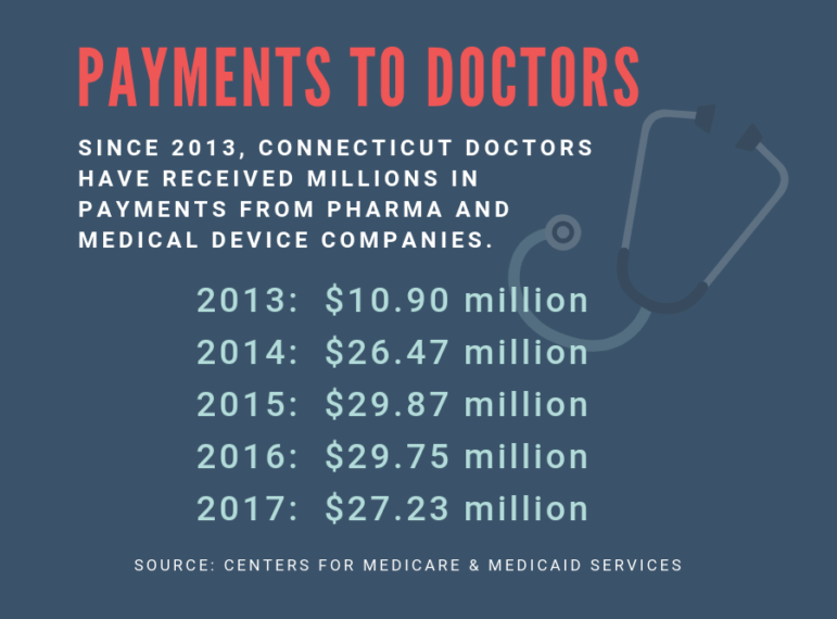 Pharma cash flows to doctors for consultant work despite scrutiny