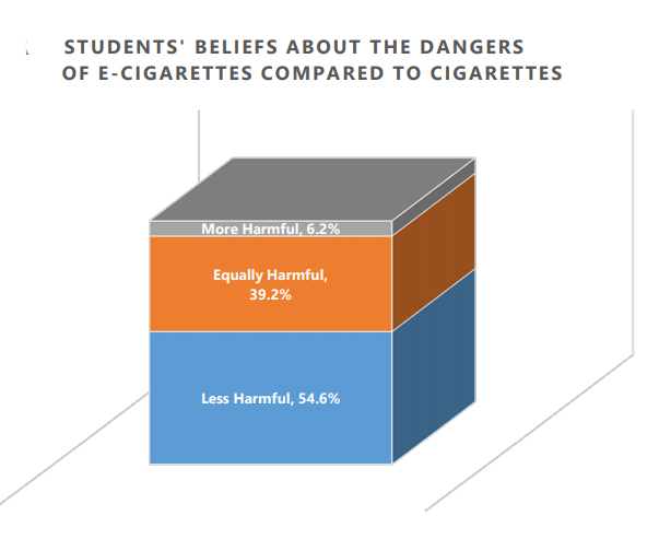 Youth vaping is reaching epidemic proportions