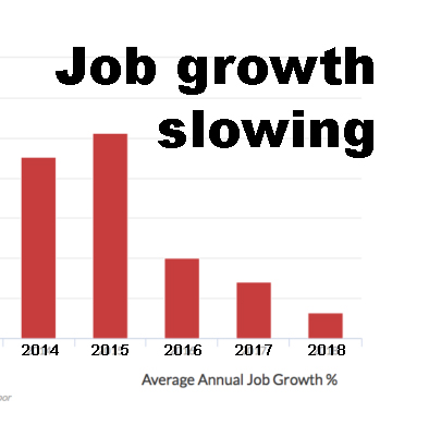 Is CT's slowing job growth a sign of something worse?