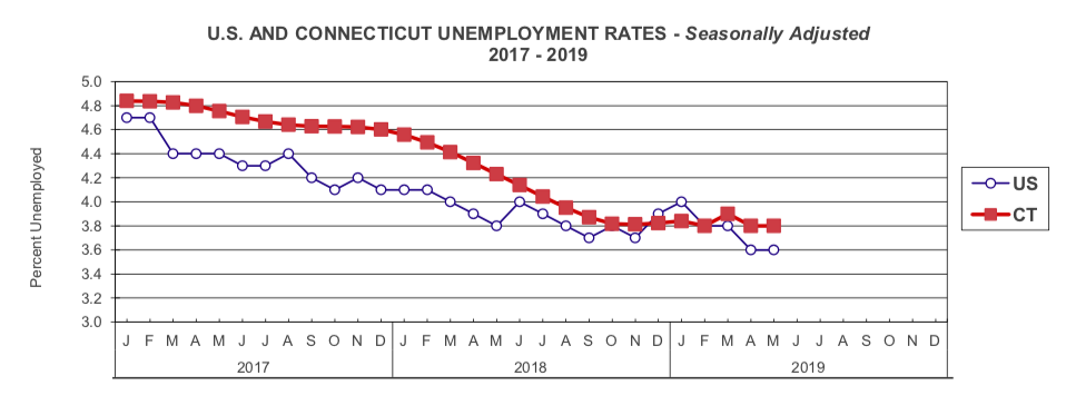 DOL: Connecticut lost 1,500 jobs in May