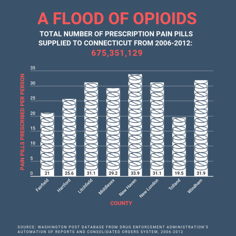 Prescription opioids targeted CT's most vulnerable citizens