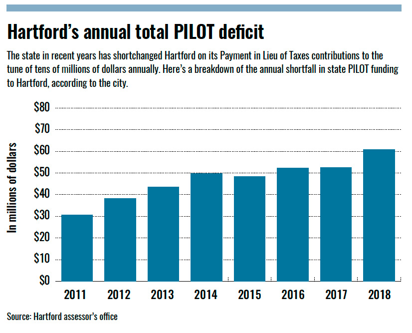Municipal leaders urge Gov. Lamont to include PILOT in next biennial budget