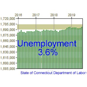 Labor Department: CT added 2,800 jobs in August