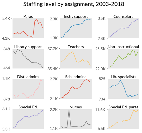 Do state budget cuts impact school staffing levels? See