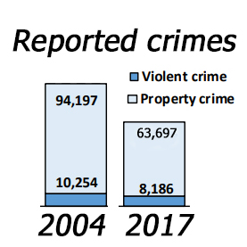 Connecticut's crime rate, arrests, probation and prison populations all down