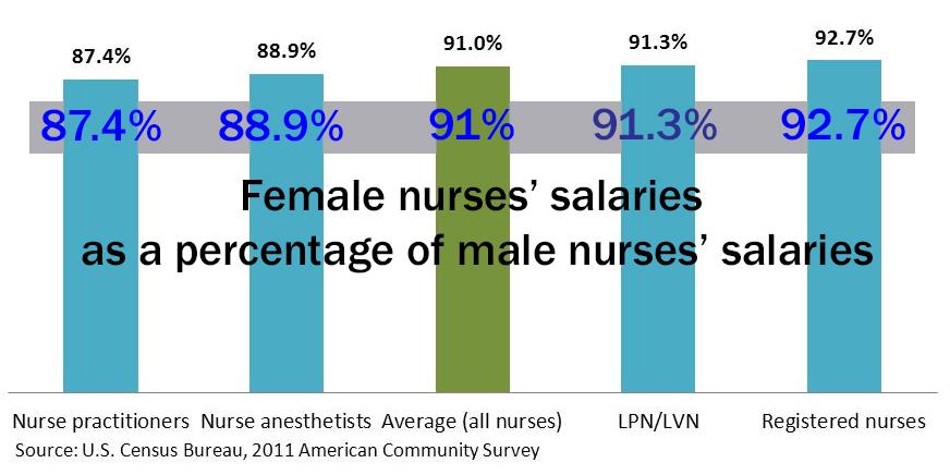Nurses aren't immune to pay gap despite 10 to 1 odds