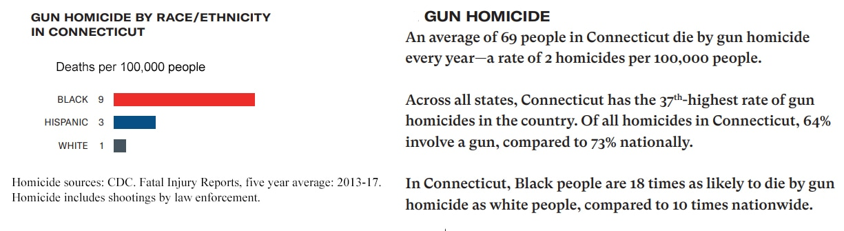 CT must act to reduce the number of gun deaths among black men