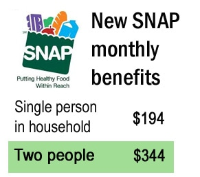 CT enrollment in food stamps soars, but there's a wait for benefits
