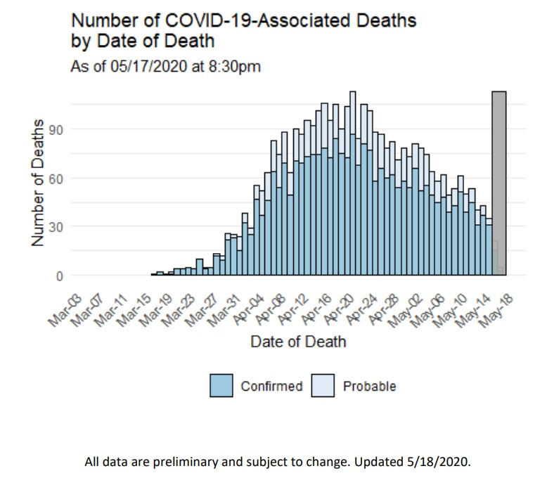 As it prepares to reopen, Connecticut's count of COVID-19 deaths is fragmented and incomplete