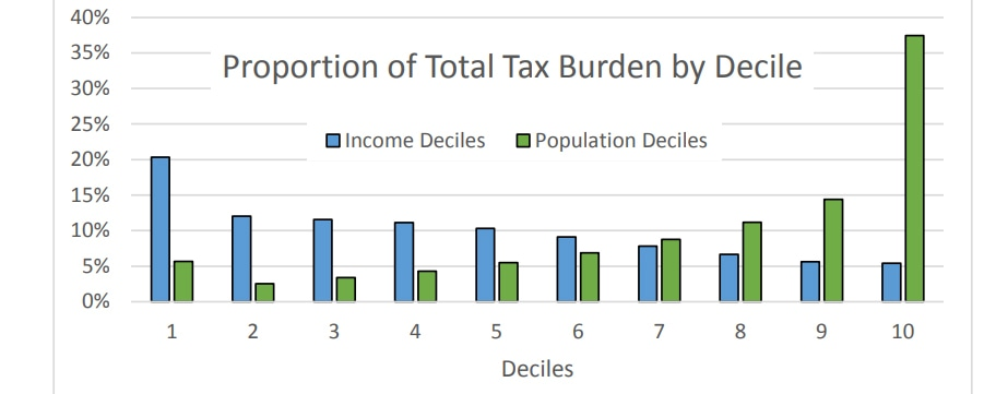 Don't misinterpret the tax incidence study to justify tax increases