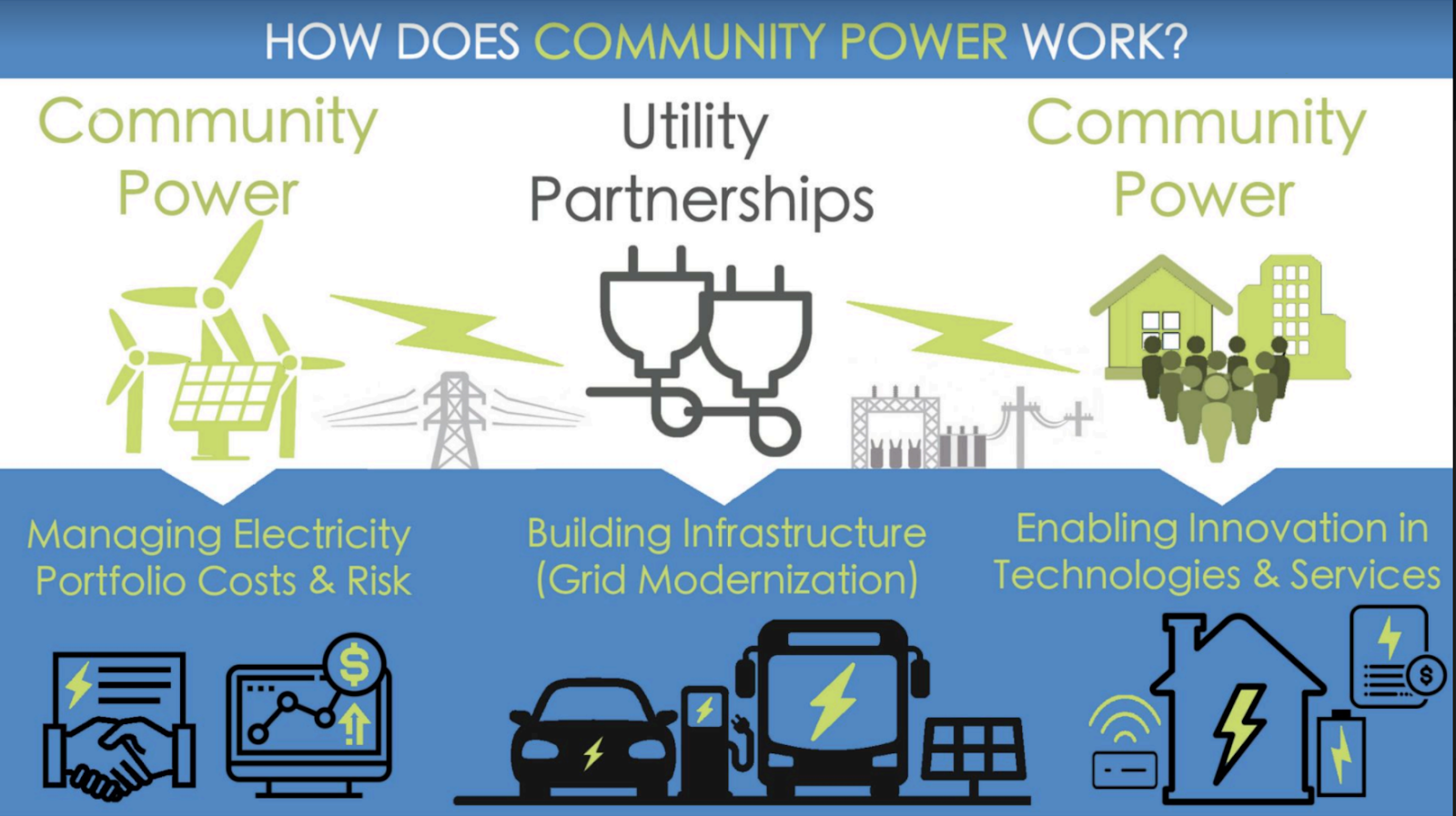 Connecticut needs to make big changes in 'who does what' in the electric power industry