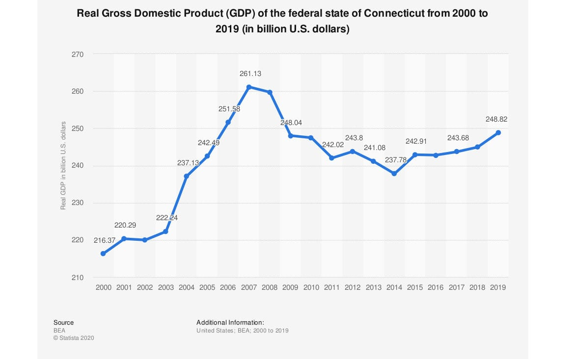 Don't blame COVID for Connecticut's economic woes
