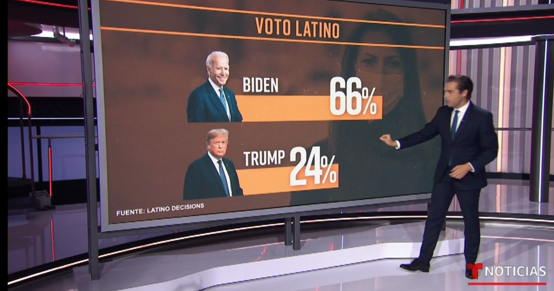Biden expected to win Connecticut's Latino vote, but could face an enthusiasm gap