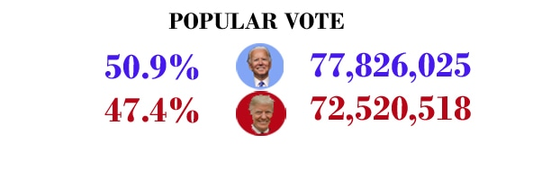 Pollsters distorted President Trump's support