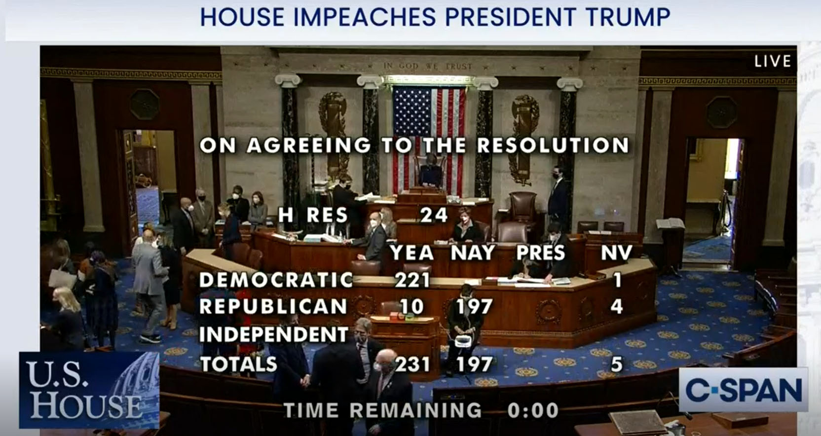 Impeachment bookends and bloodshed