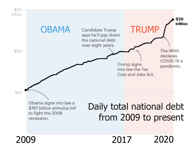 Donald Trump built a national debt so big (even before the pandemic) that it'll weigh down the economy for years