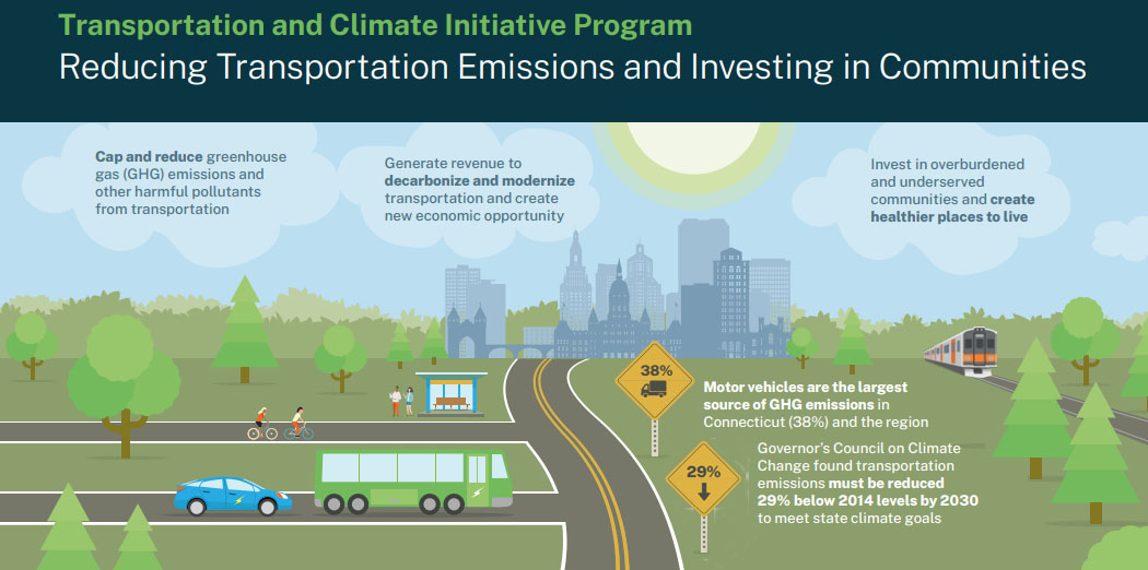 Letter to representatives: Oppose the Transportation and Climate Initiative