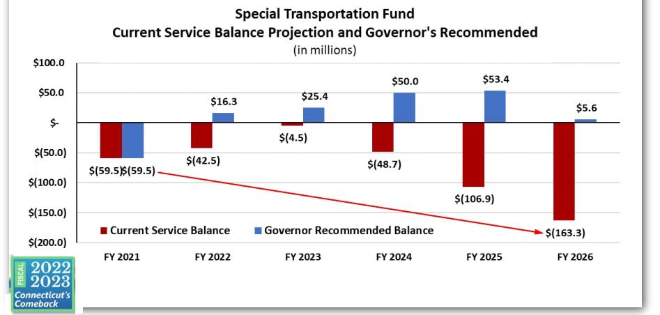 Lamont's transportation budget doesn't add up